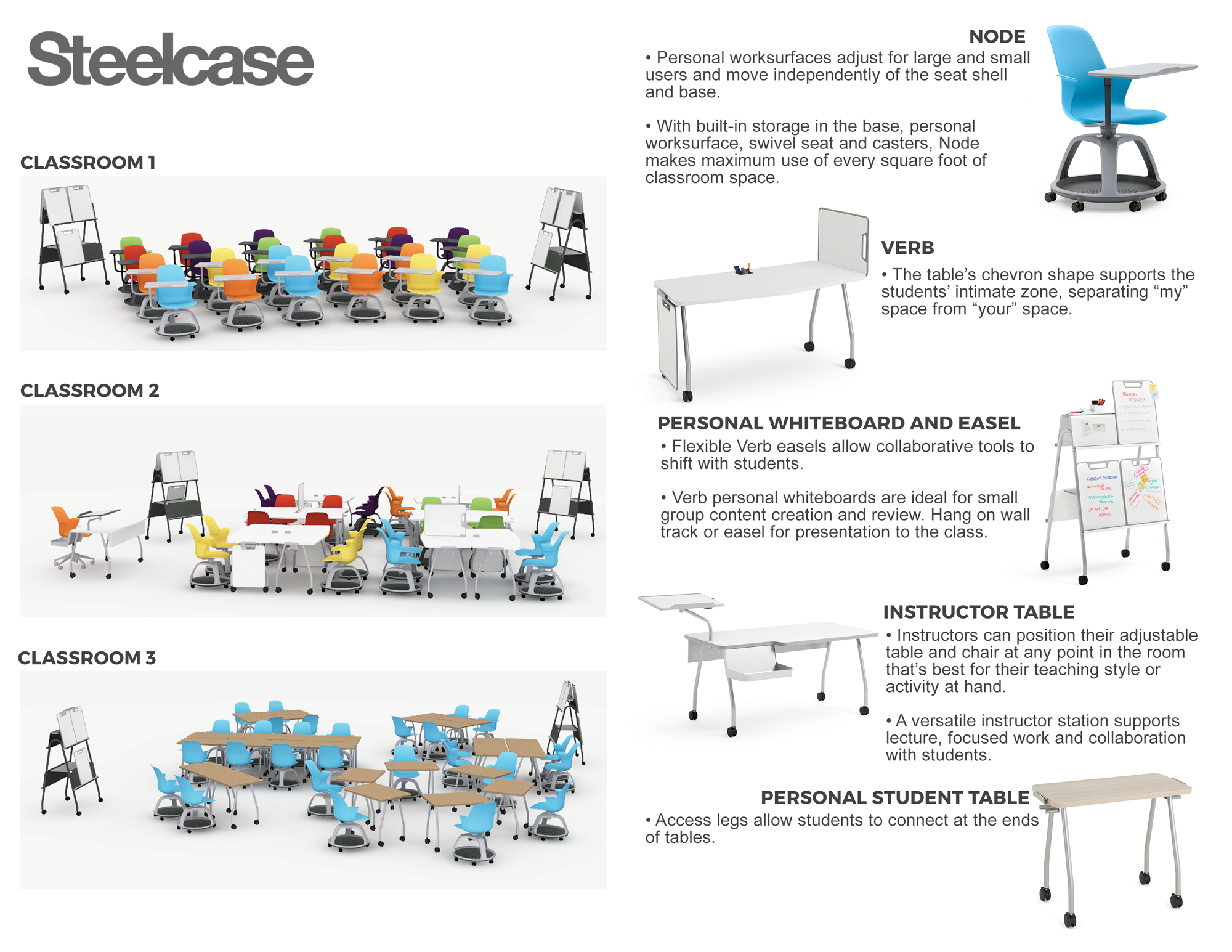 Personal Space Diagram Sbi Education Sheppards Business Interiors Steelcase Classrooms